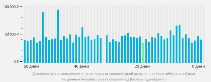 Новосибирск-Самуи - количество дней до вылета