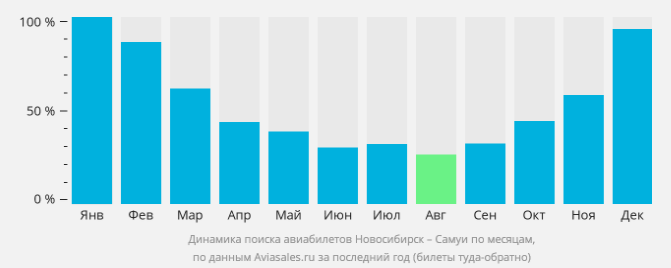 Новосибирск-Самуи - популярность месяцев