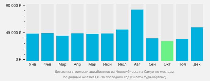Новосибирск-Самуи - стоимость билетов по месяцам
